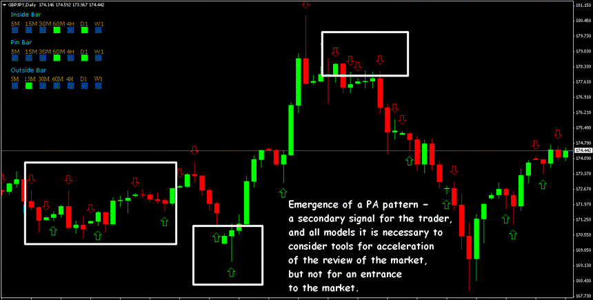 Forex Price Action indicators – tranquility, accuracy, profit